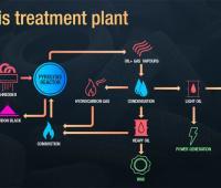 Trasformare plastica in carburante