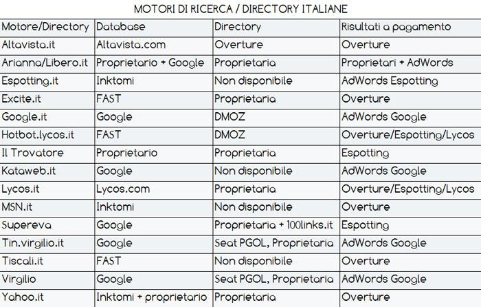 Search engines and italian directories