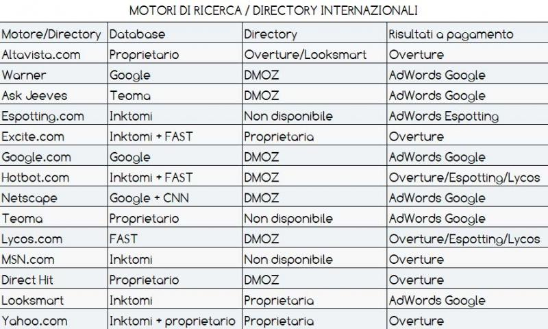 Search engines and international directories
