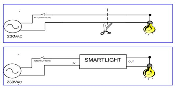 Smartlight realised to save energy at home