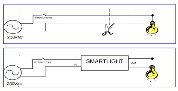 Smartlight per risparmiare energia elettrica a casa
