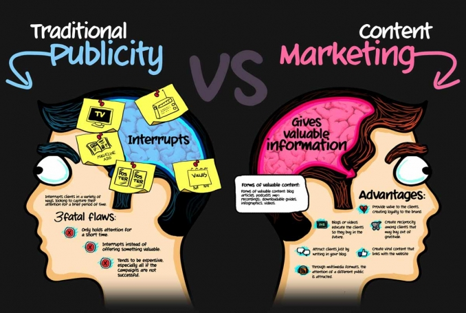 The transformation of traditional publicity into content marketing: the new strategies of the quality