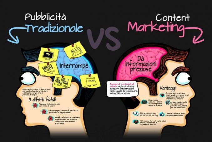 La trasformazione della pubblicità tradizionale in content marketing: le nuove strategie della qualità