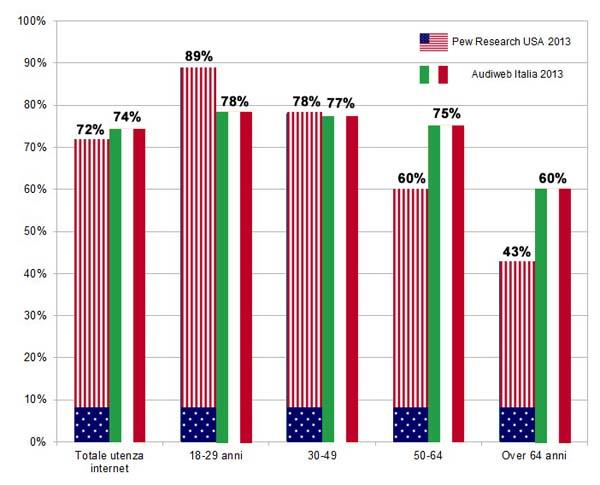 Communication online and Social Netwotk in Italy and USA