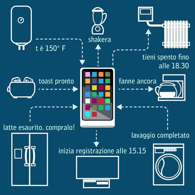 Internet delle cose, sensore alimentato via WiFi